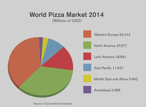 Fun and Informative Facts about Pizza (6)